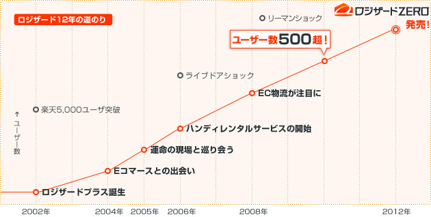 2012年までの成長グラフ