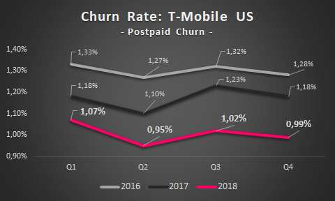 Churn Rate Postpaid: T-Mobile US