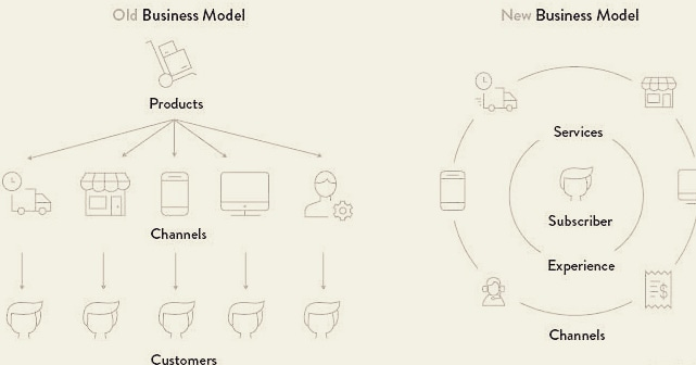 Old versus New CRM Business Model