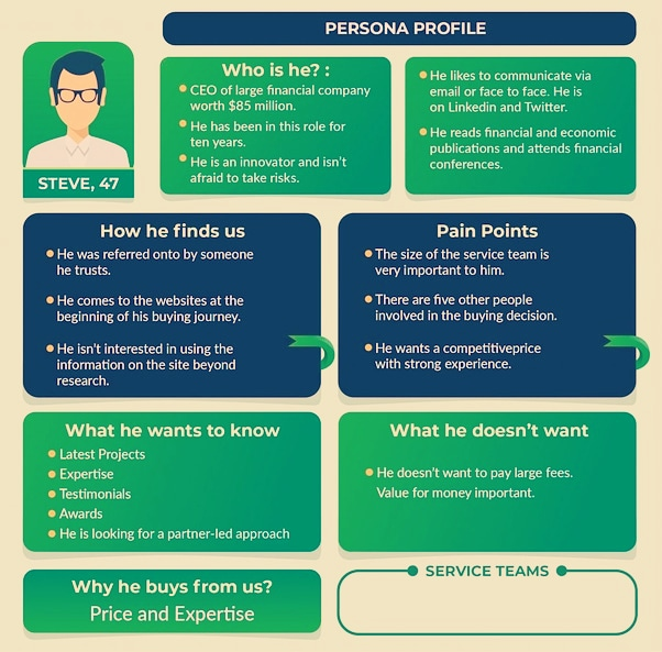 Buyer Persona & Churn