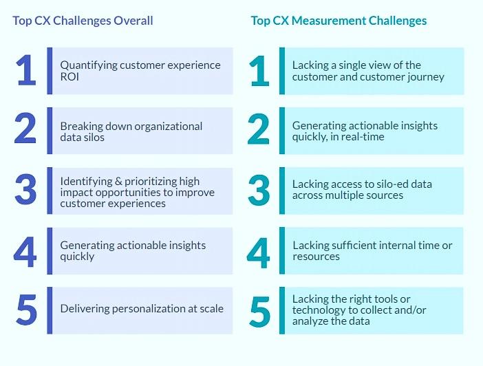 CX Challenges