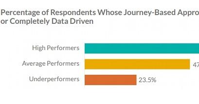 Daten und Customer Journey