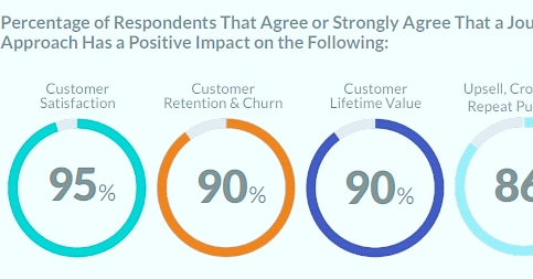 Customer Journey: Positive Impact