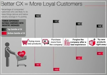Better CX = More Loyal Customers