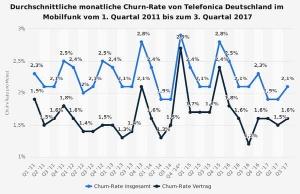 Durchschnittliche monatliche Churn Rate von Telefonica Deutschland
