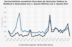 Deutsche Telekom mit solider Churn Rate