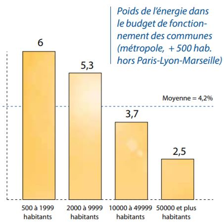 source : energie-patrimoine-communal-enquete-2012-synthese