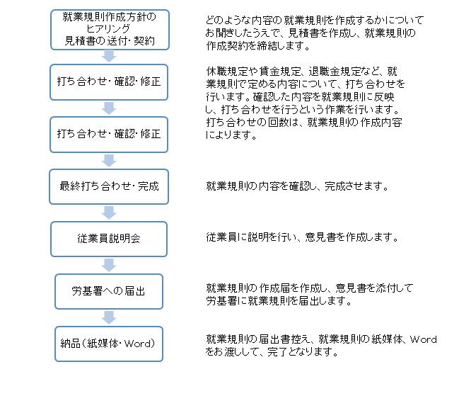 就業規則作成フロー 大阪 髙橋孝司社会保険労務士事務所