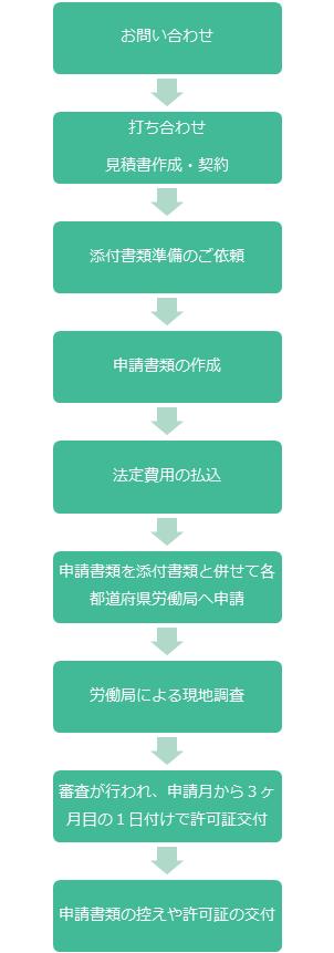労働者派遣事業許可申請代行フロー 大阪 高橋孝司社会保険労務士事務所
