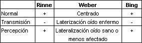 Resultados de las pruebas Rinne, Weber y Bing en distintos casos.