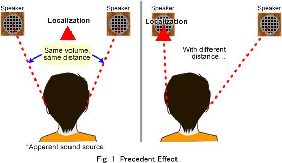 The Precedent Effect (el efecto prioridad).