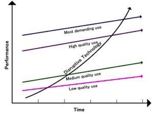 Representación gráfica del concepto 'Disruptive technology'