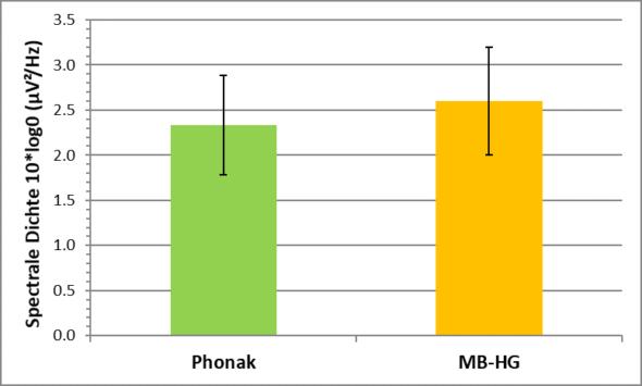 La imagen muestra que la actividad alfa es menor con el audífono de Phonak en condiciones tanto de SNR baja como de SNR alta.