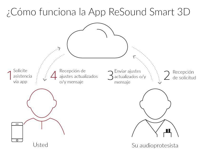 Nueva app ReSound Smart 3D: con ReSound Assist tendrá asistencia remota en cualquier lugar.  Lleve a su audioprotesista consigo.