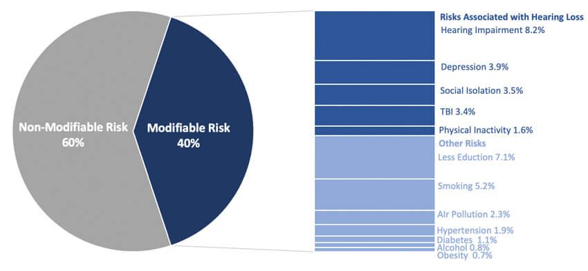 Figura 2. Factores de riesgo modificables asociados a la discapacidad auditiva.  Adaptado de la Comisión Lancet sobre Demencia.