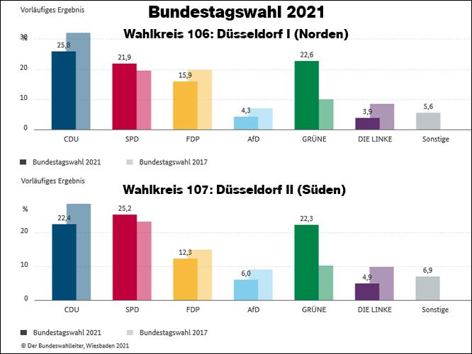 Bild: Ergebnisse der Bundestagswahl 2021 in Düsseldorf