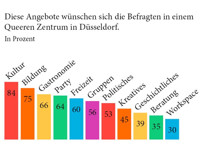 Bild: Grafik - Das wünscht sich die Community von einem Queeren Zentrum in Düsseldorf