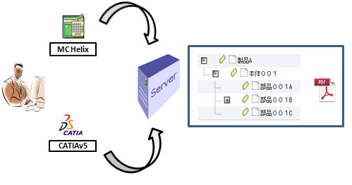 CAD連携の概念図