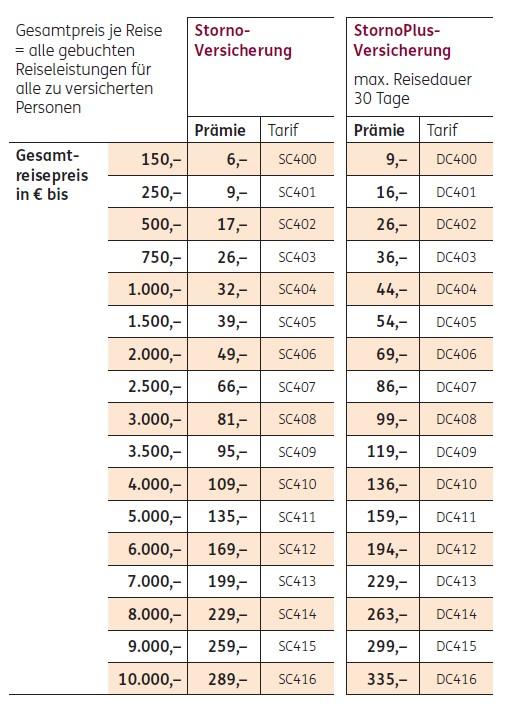 Preistabelle für die Preise und Tarife für den Reiseschutz für Urlaub in Deutschland, Reiseversicherung für Deutschlandreisen