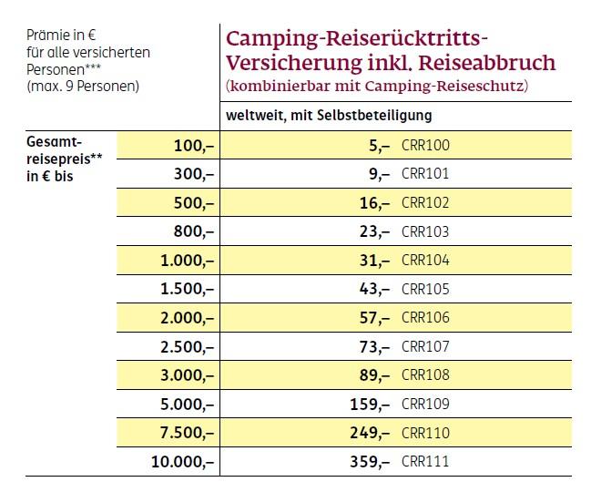Preistabelle für die Camping-Reiserücktritts-Versicherung der ERGO Reiseversicherung