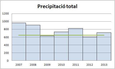 Precipitació total