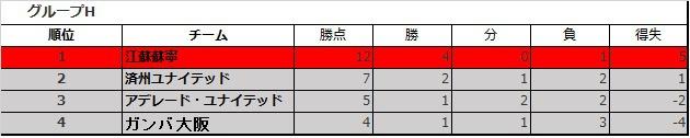 ACL2017 グループHガンバ大阪
