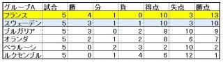ロシアW杯 欧州 ヨーロッパ 順位表 順位 フランス オランダ ロッペン