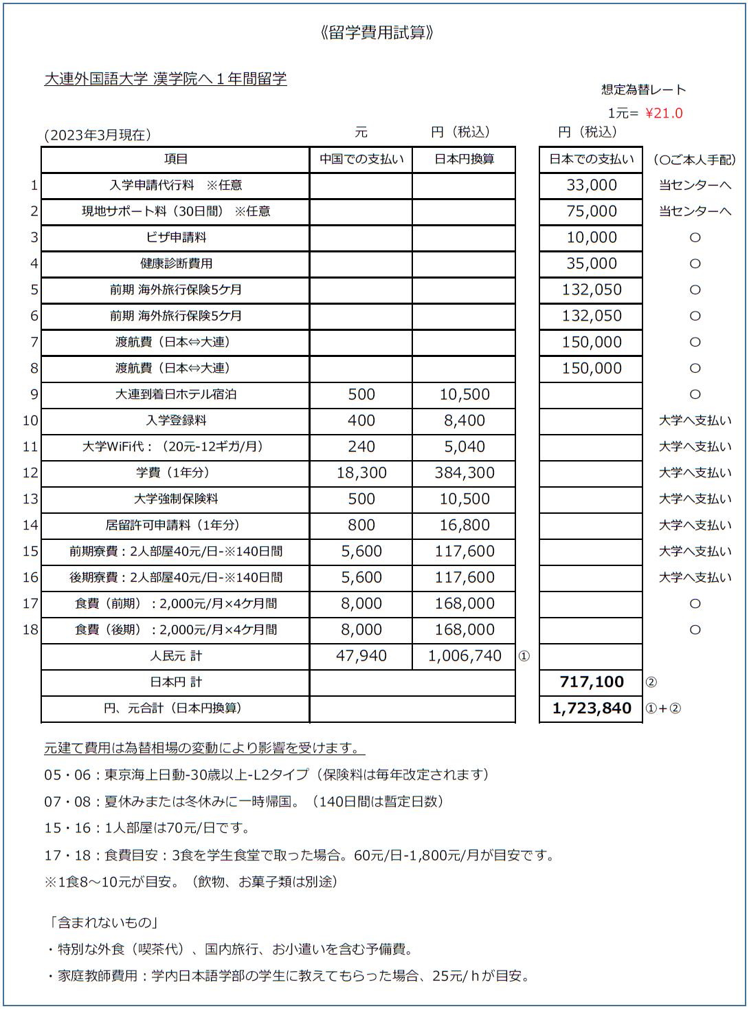 中国北京大連上海留学 留学1年概算費用 見積もり