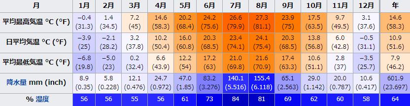 中国留学 大連年間平均気温