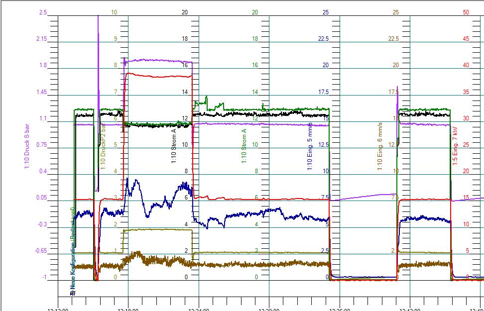 Pumpenanalyse über aufgezeichnete Daten