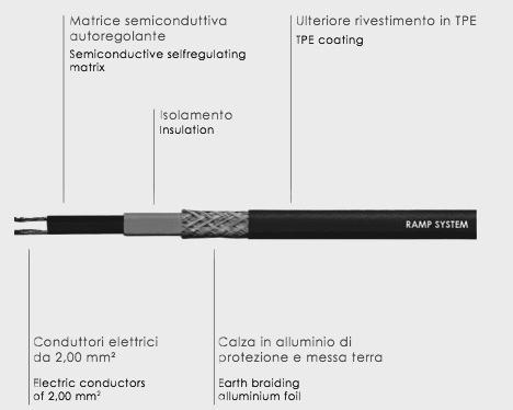Ramp System Lorenzoni, cavo autoregolante lorenzoni, cavo scaldante