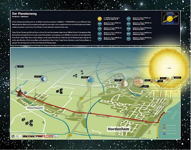 Planetenweg: Schautafel