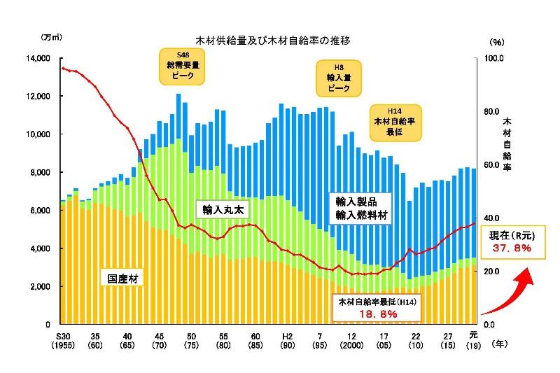 林野庁「令和元年(2019年)木材需給表」の公表について~木材自給率は9年連続で上昇~
