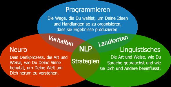 NLP, neuro linguistische programmierung, selbstvertrauen stärken, selfempowerment, motivationstraining, coaching, psychologische beratung