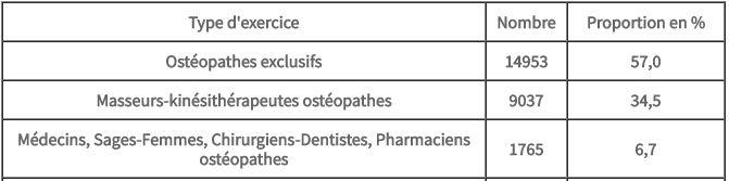 Paysage Ostéopathique Français