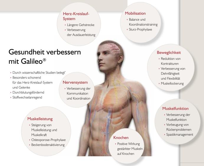 Galileo Therapie - Praxis für Osteopathie Duisburg Moers Krefeld Oberhausen Kamp-Lintfort Mühlheim an der Ruhr