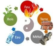 Théorie des 5 éléments : Cycle d'engendrement et de domination