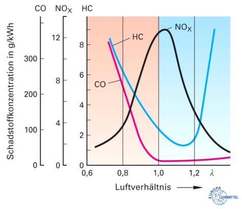 Schadstoffe von Benzinmotoren bei verschiedenen Luftverhältnissen [2]