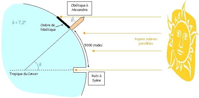 A Syène le Soleil est au zénith, au même moment à Alexandrie, on voit l'ombre de l'obélisque : la Terre est ronde