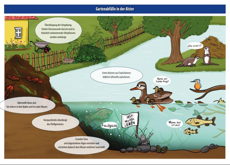 Diese Illustration soll veranschaulichen, wie die tierischen Alsterbewohner unter den Gartenabfällen leiden (Grafik: Julia Reyelt).
