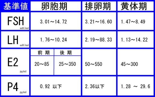上記の表は、「基準値」ではありますが、クリニックが個々に持つ「正常値」はもっと絞り込まれます。