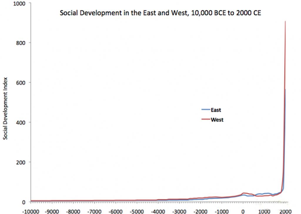 Social Development Index nach Ian Morris, der den Entwicklungsstand der westlichen Zivilisationen denen des Ostens über einen Zeitraum von 16.000 Jahren gegenüberstellt.