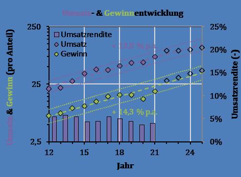 Umsatzwachstum der weltbekannten Marken aus Amur Maackia
