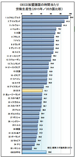 労働生産性の国際比較