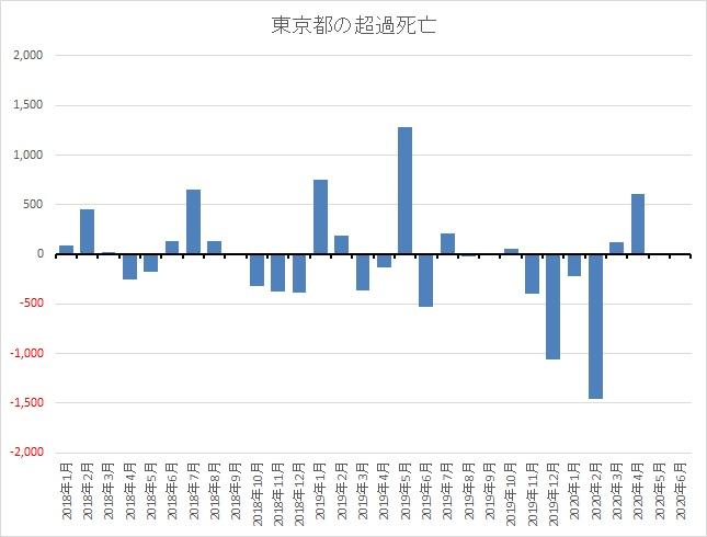 東京都の超過死亡(2018年~2020年4月)