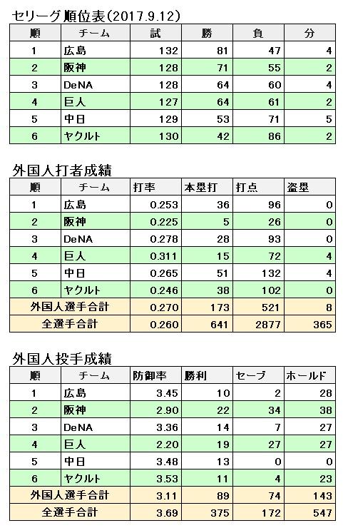 セ・リーグ チーム別外国人選手の成績(2017.9.12まで)