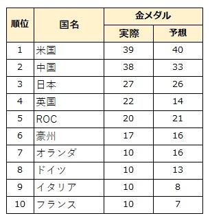金メダル トップ10