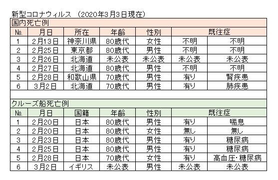 新型コロナウィルス死亡例(日本6人 2020.3.3)