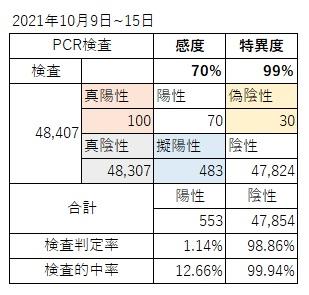 PCR検査結果(2021.10.15までの1W)