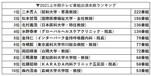 2021年上半期テレビ出演回数ランキング(感染症専門家)